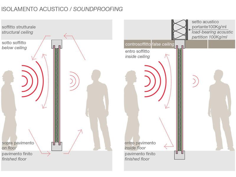 Insonorizzazione pareti interne terminali antivento per stufe a pellet - Isolamenti acustici per pareti interne ...