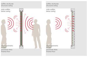 pareti divisorie assorbimento acustico