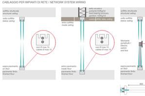 pareti divisorie cablaggio impianti di rete
