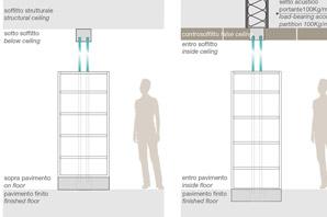 pareti divisorie contenenitore integrato assiale