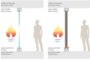 pareti divisorie comportamento al fuoco