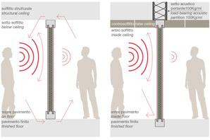 pareti divisorie isolamento acustico